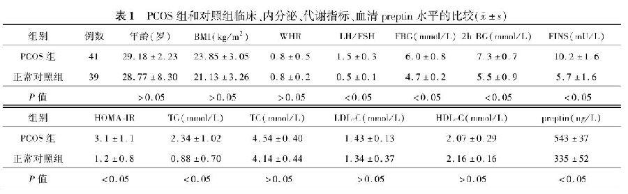 PCOS组和对照组临床、内分泌、代谢指标、血清preptin水平的比较