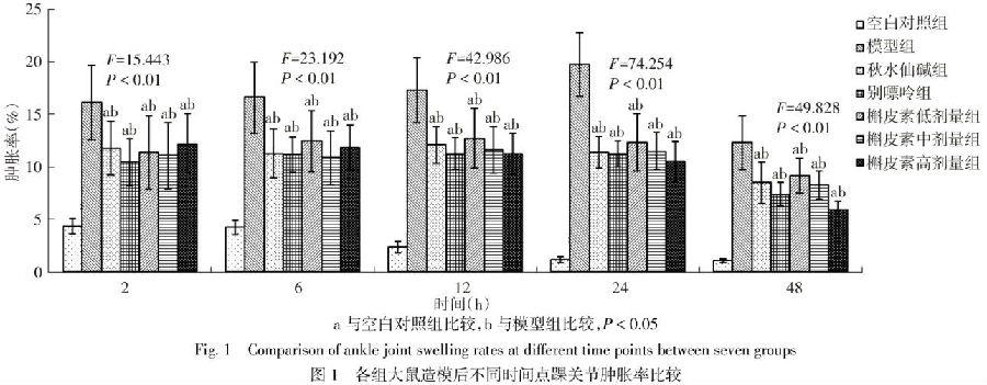 各组大鼠造模后不同时间点踝关节肿胀率比较
