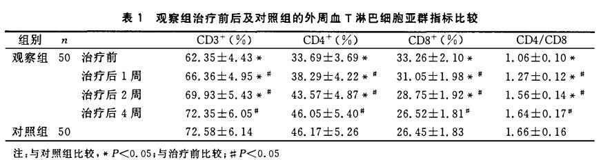观察组治疗前后及对照组的外周血T淋巴细胞亚群指标比较